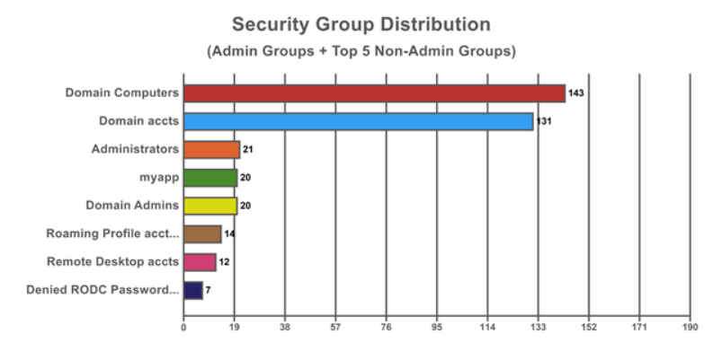 Security Group Distribution